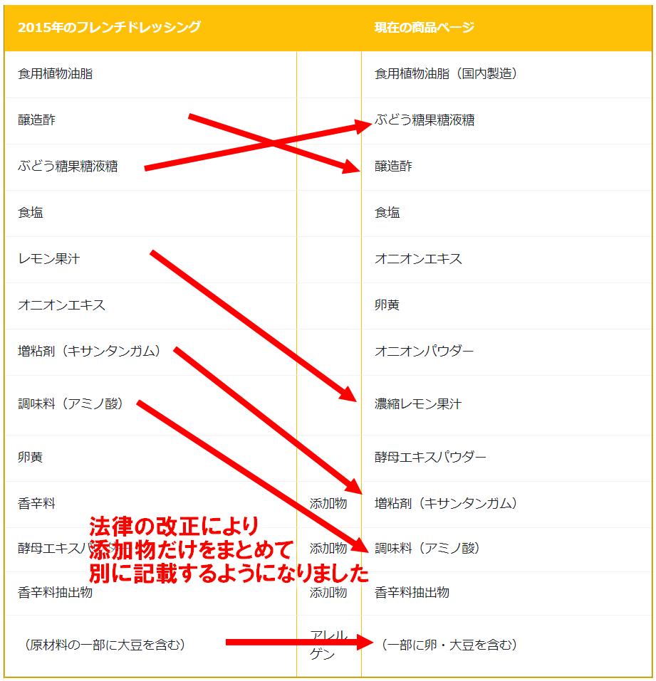フレンチドレッシング(白)(2015)/キューピー_ed_hikaku_screenced_hikaku_screencapture-daisy-sendai-2020-05-20-12_10_39